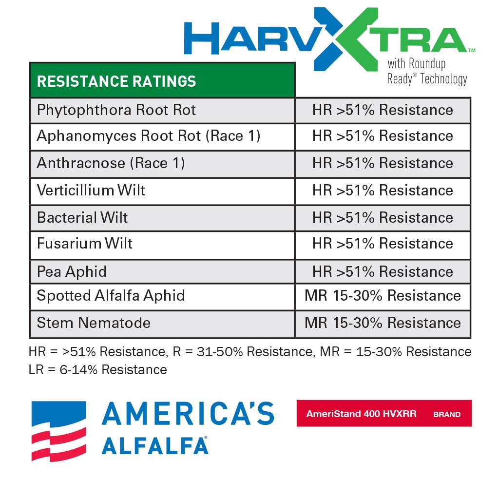 HarvXtra Chart