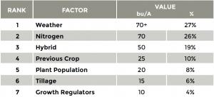 Source: http://cropphysiology.cropsci.illinois.edu/research/seven_wonders.html