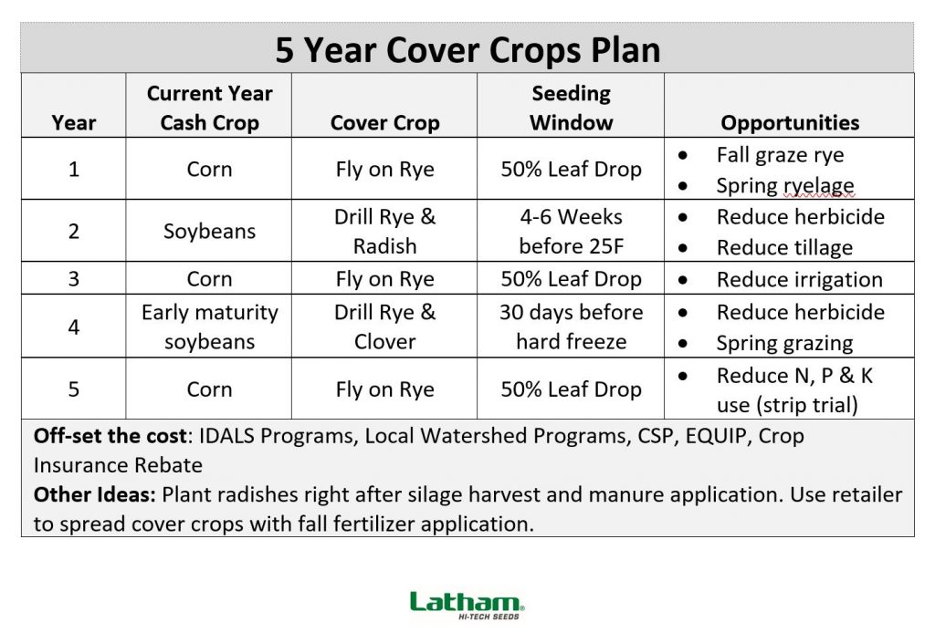 Cover Crop Plan graphic