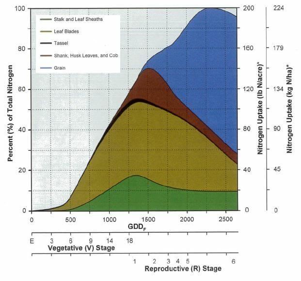 Nitrogen Graph
