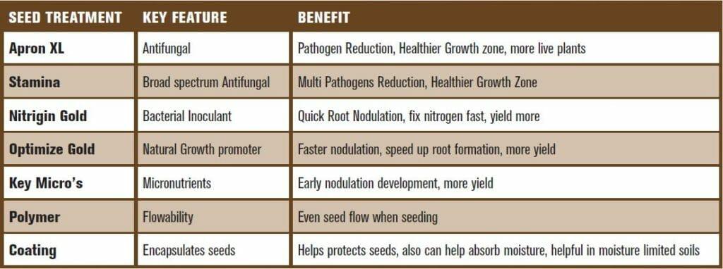 Seed Treatment Chart