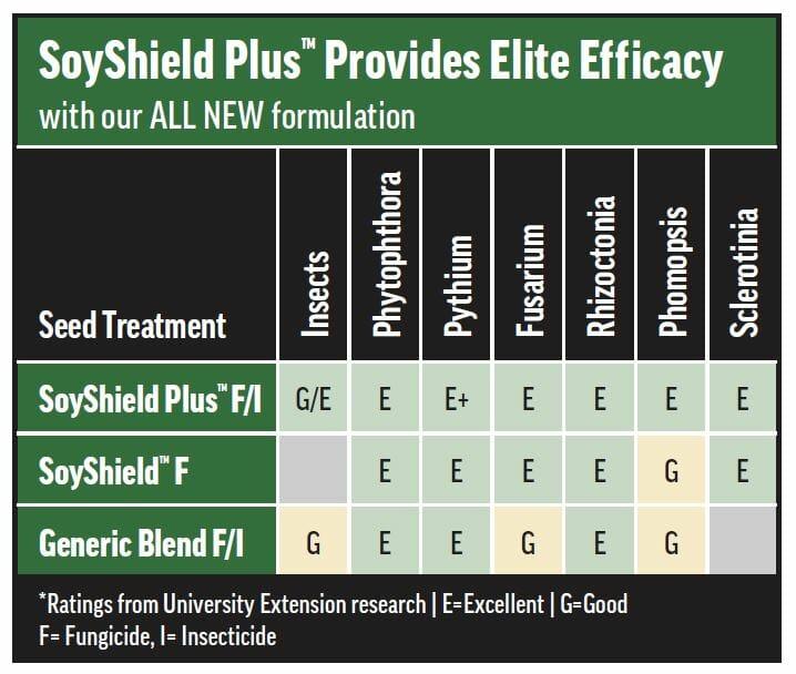 Efficacy Chart