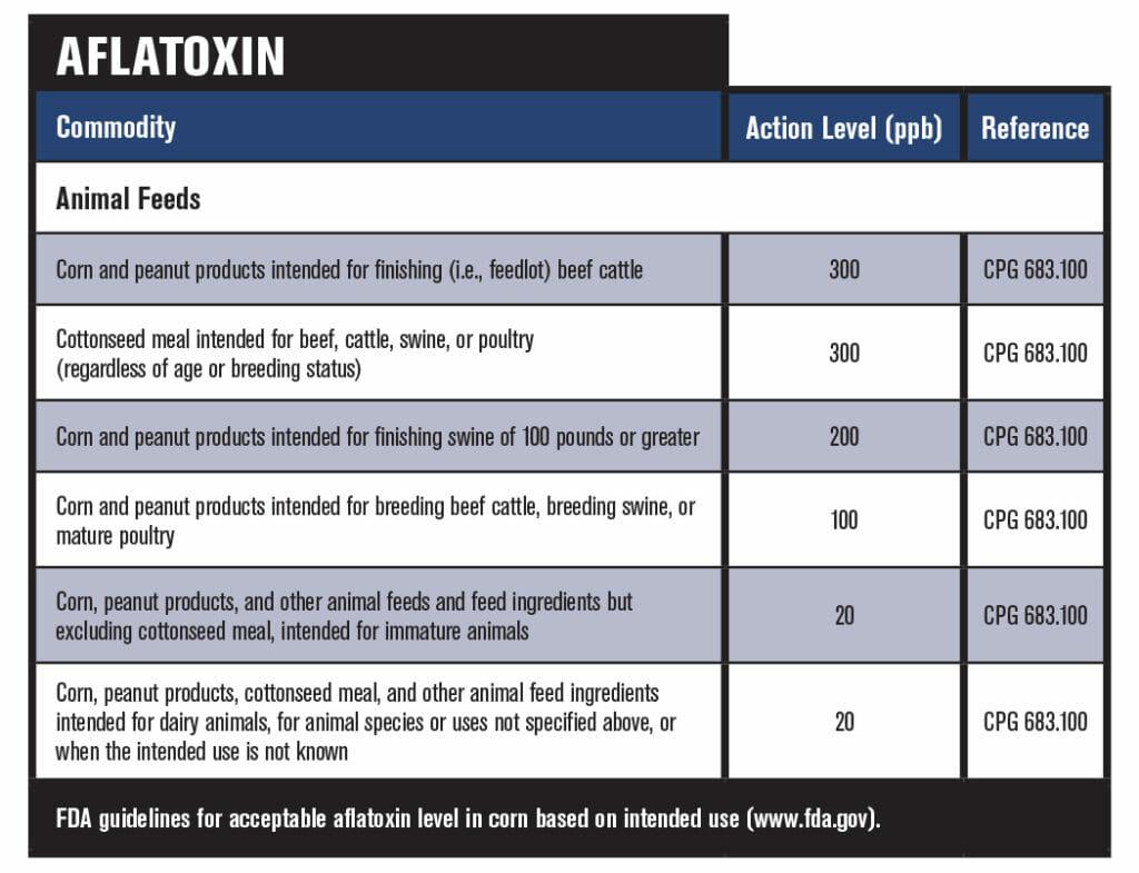 Aflatoxin table